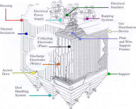 picture of Electrostatic Precipitator (EDP)