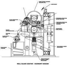 picture of blade coater