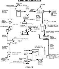 picture of causticizing process