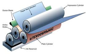picture of schematic of flexography printer