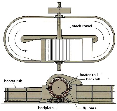 Picture of Hollander Beater