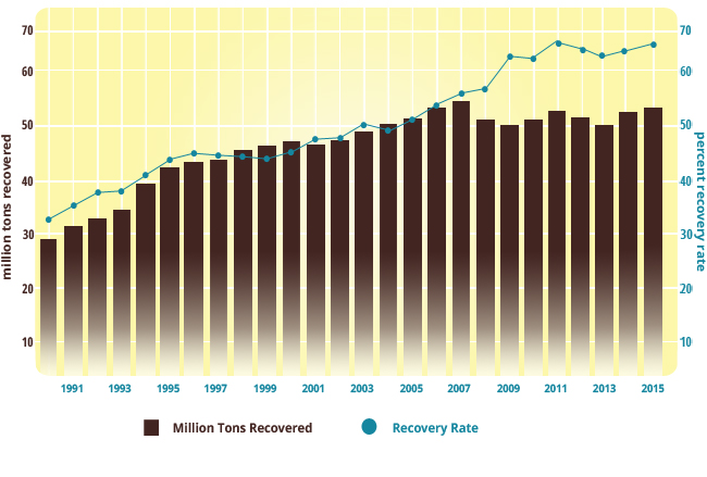 Recovered Paper & Recycling Rate from 1991-2015