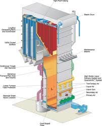 picture of chemical recovery boiler