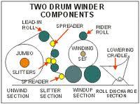 picture of rewinder
