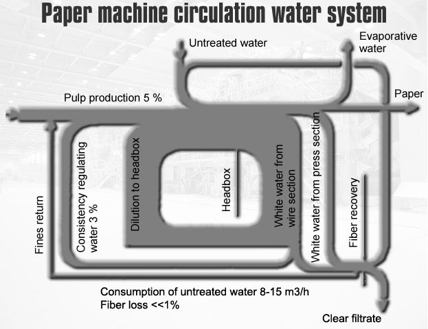 picture of paper machine white water system